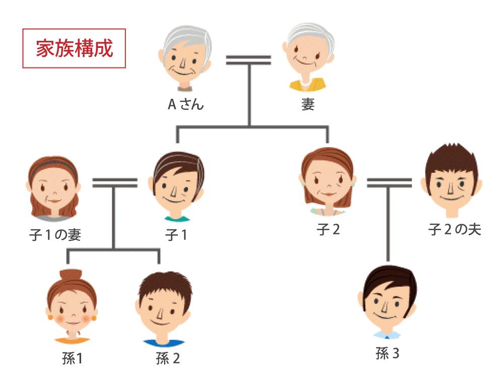 Aさんの家族構成