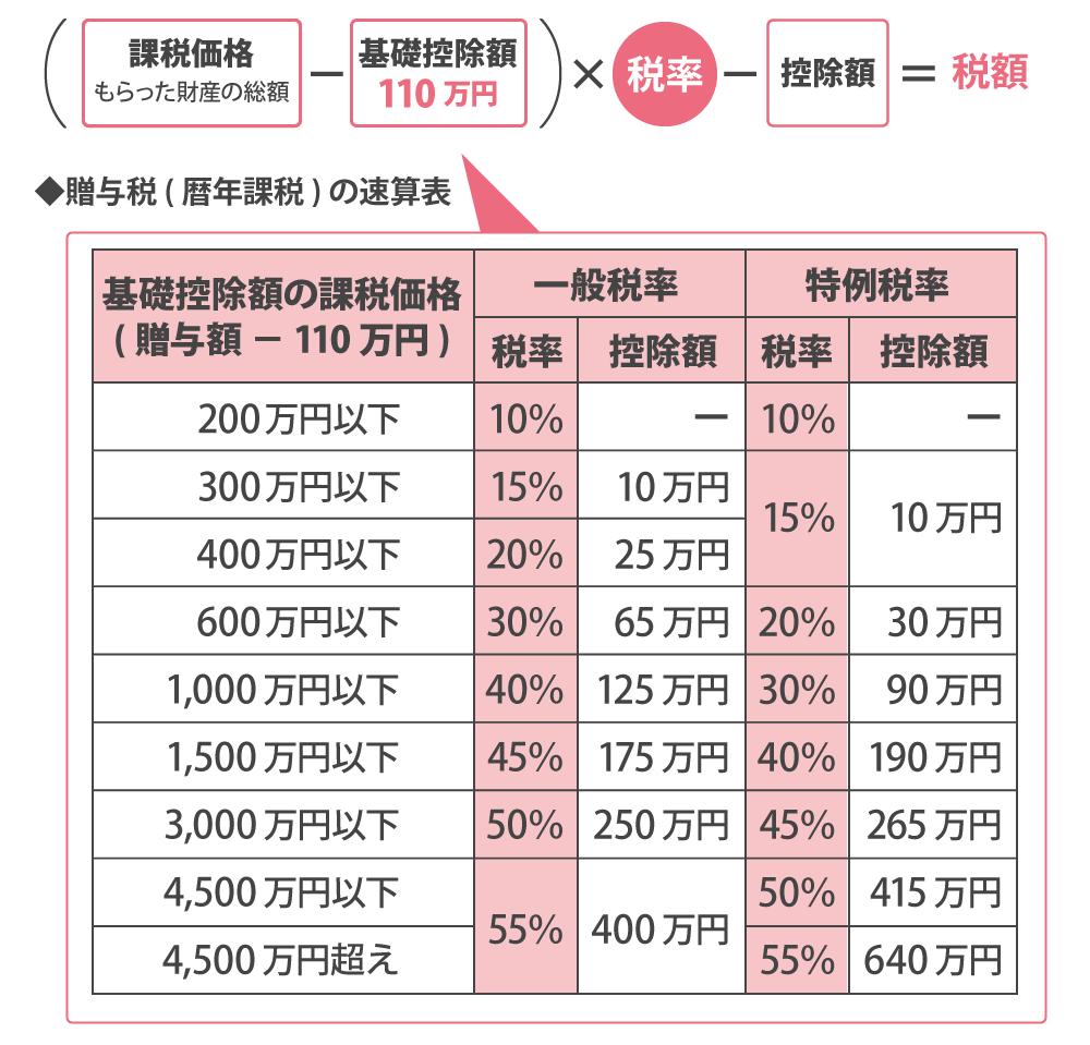 暦年課税制度