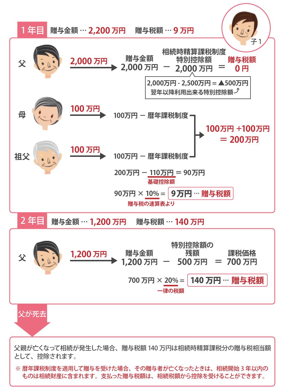 相続時精算課税制度を利用した家族の例